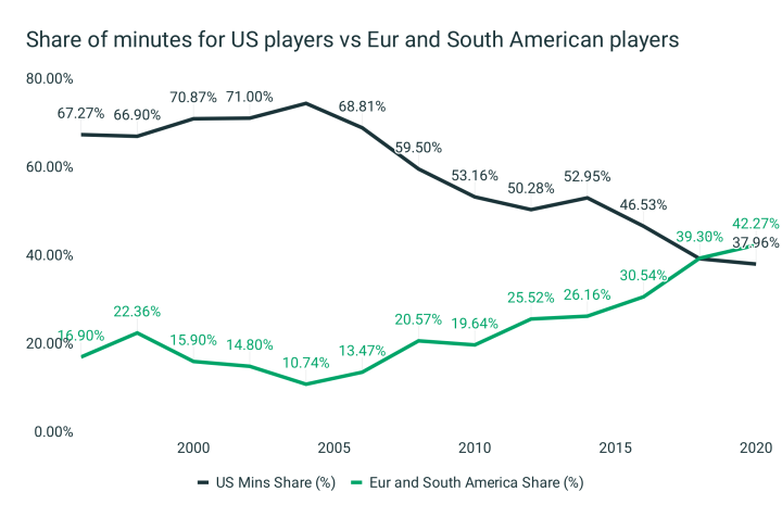 Fewer Americans in MLS than ever before [Data analysis]