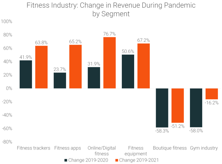 Fitness-Industry-Change-in-Revenue-During-Pandemic-by-Segment