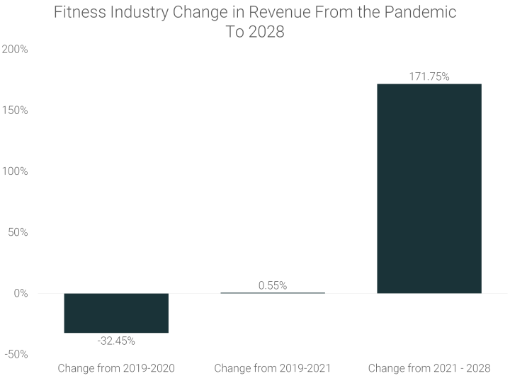 Fitness-Industry-Change-in-Revenue-From-the-Pandemic-To-2028