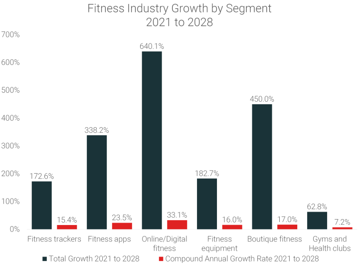 Fitness-Industry-Growth-by-Segment-2021-to-2028