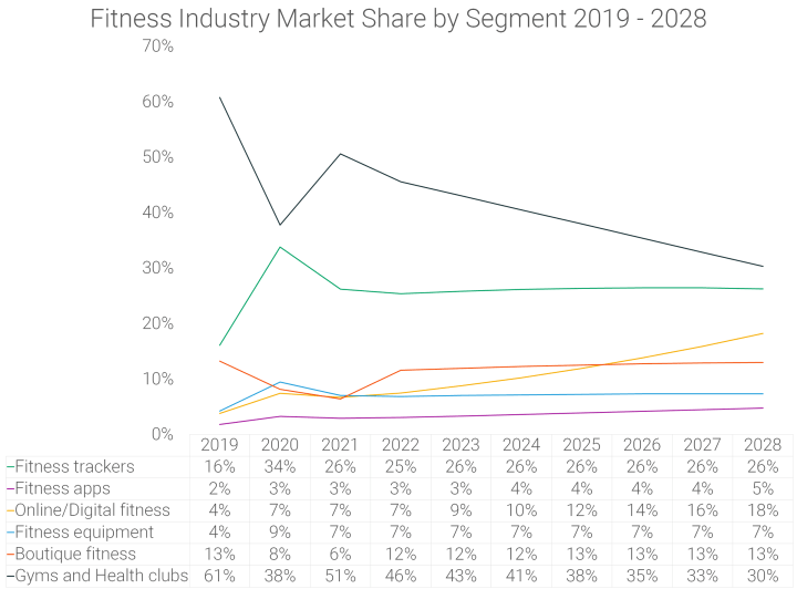 Fitness-Industry-Market-Share-by-Segment-2019-to-2028