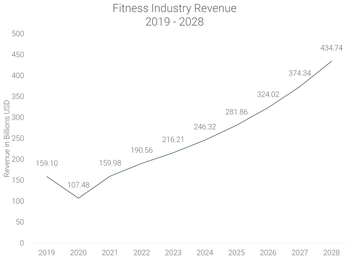 Fitness-Industry-Revenue-2019-to-2028