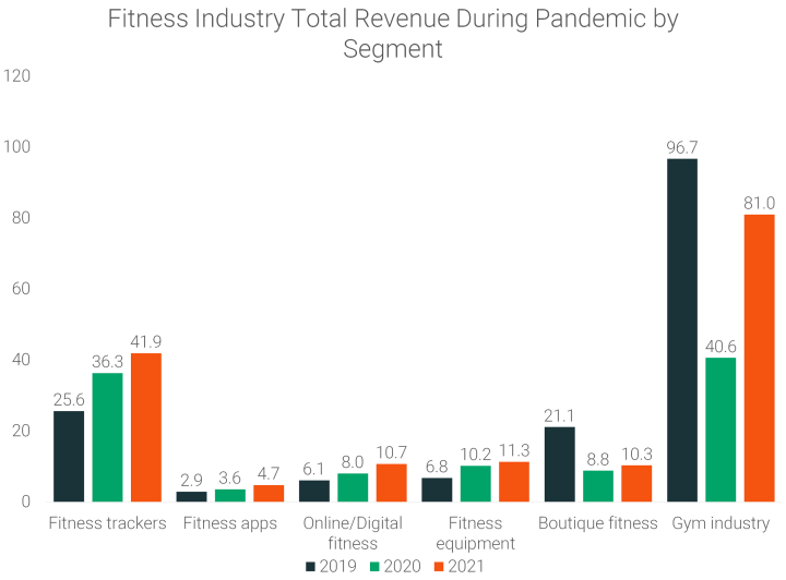 Fitness-Industry-Total-Revenue-During-Pandemic-by-Segment