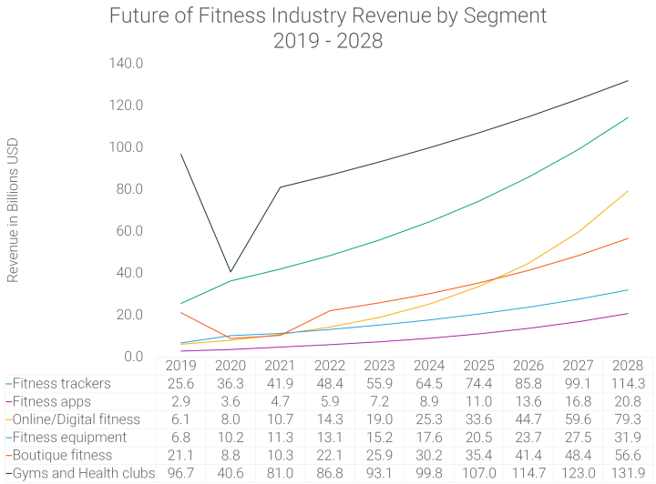 Future of-Fitness-Industry-Revenue-by-Segment-2019-to-2028