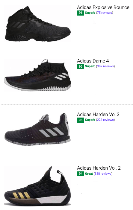 best black adidas basketball shoes