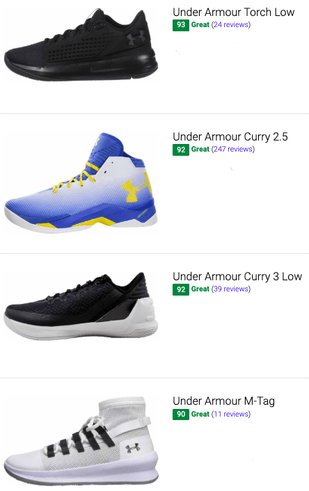 best under armour basketball shoes