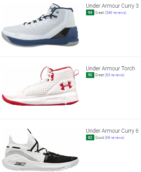best white under armour basketball shoes