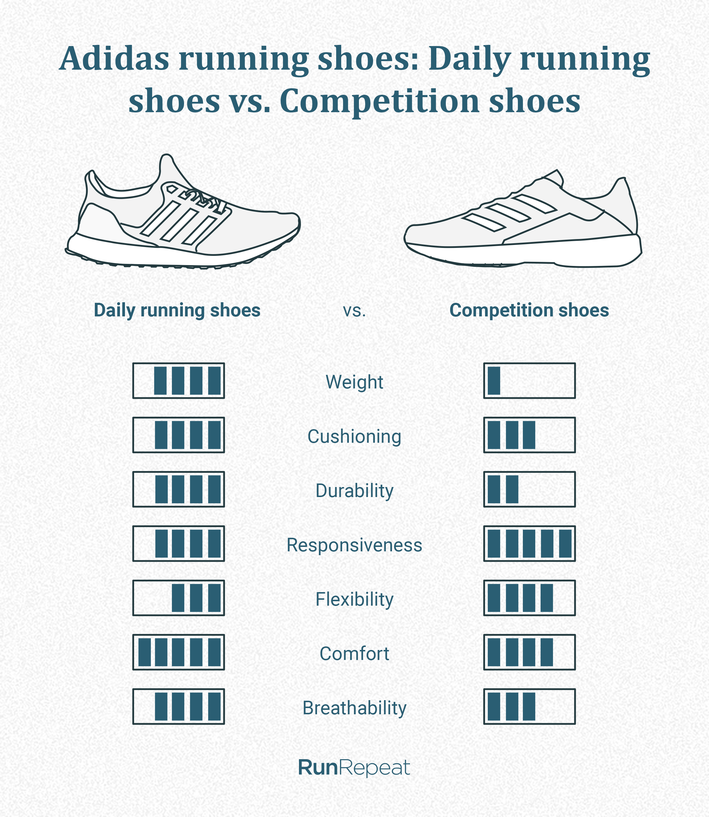 Daily vs competition.png