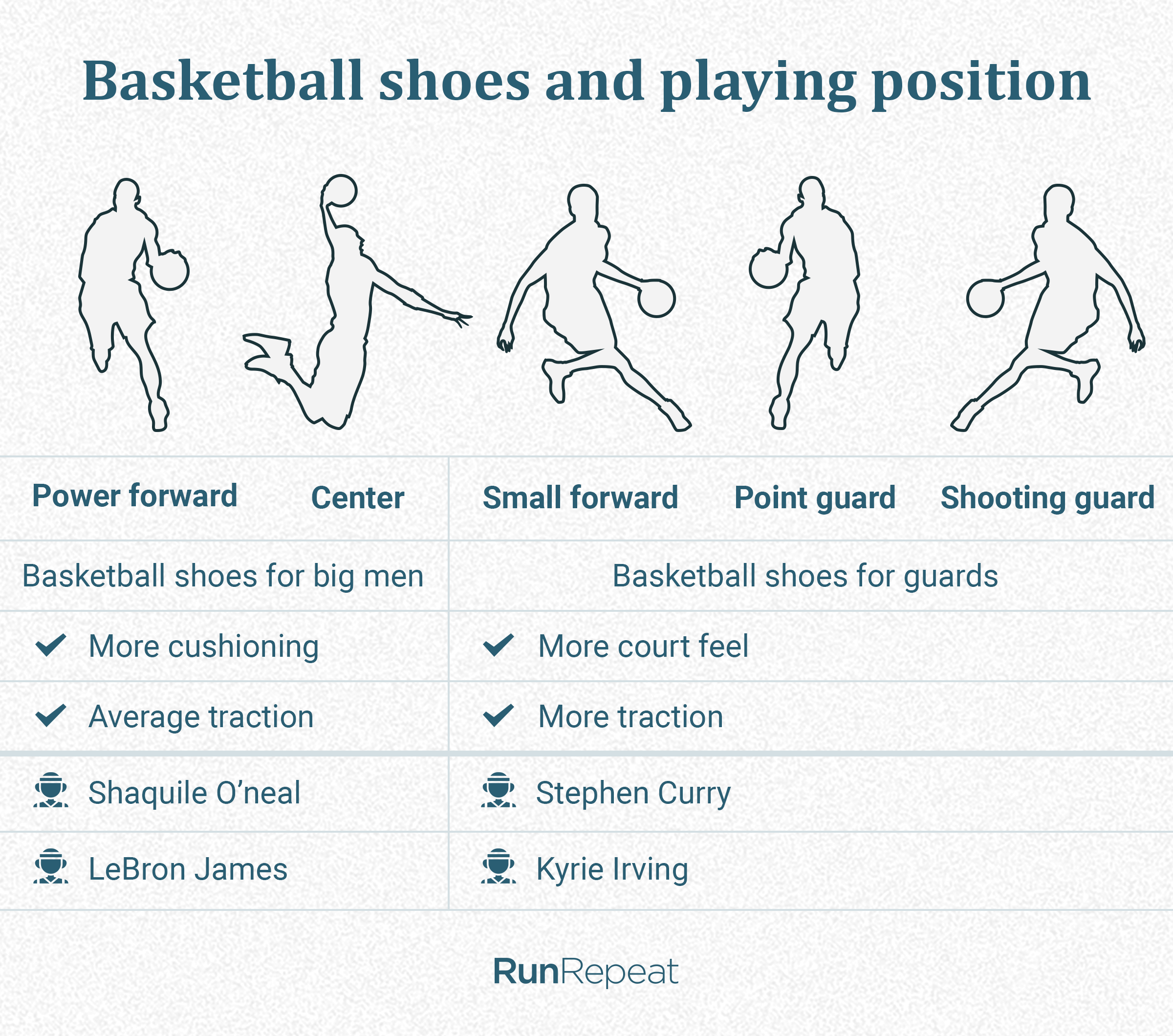 Basketball shoes and playing position (hi).png