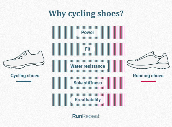 Why cycling shoes.png