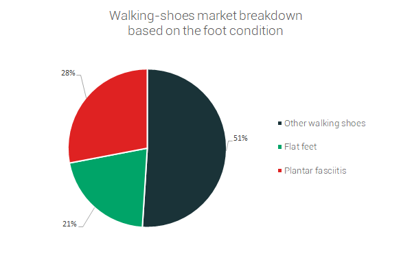 walking-shoes-market-breakdown.png