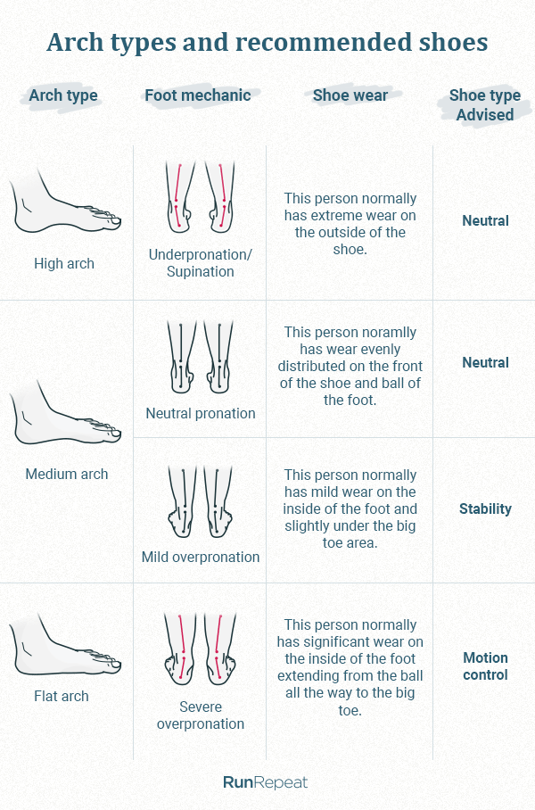 Arch-types-and-recommended-shoes.png