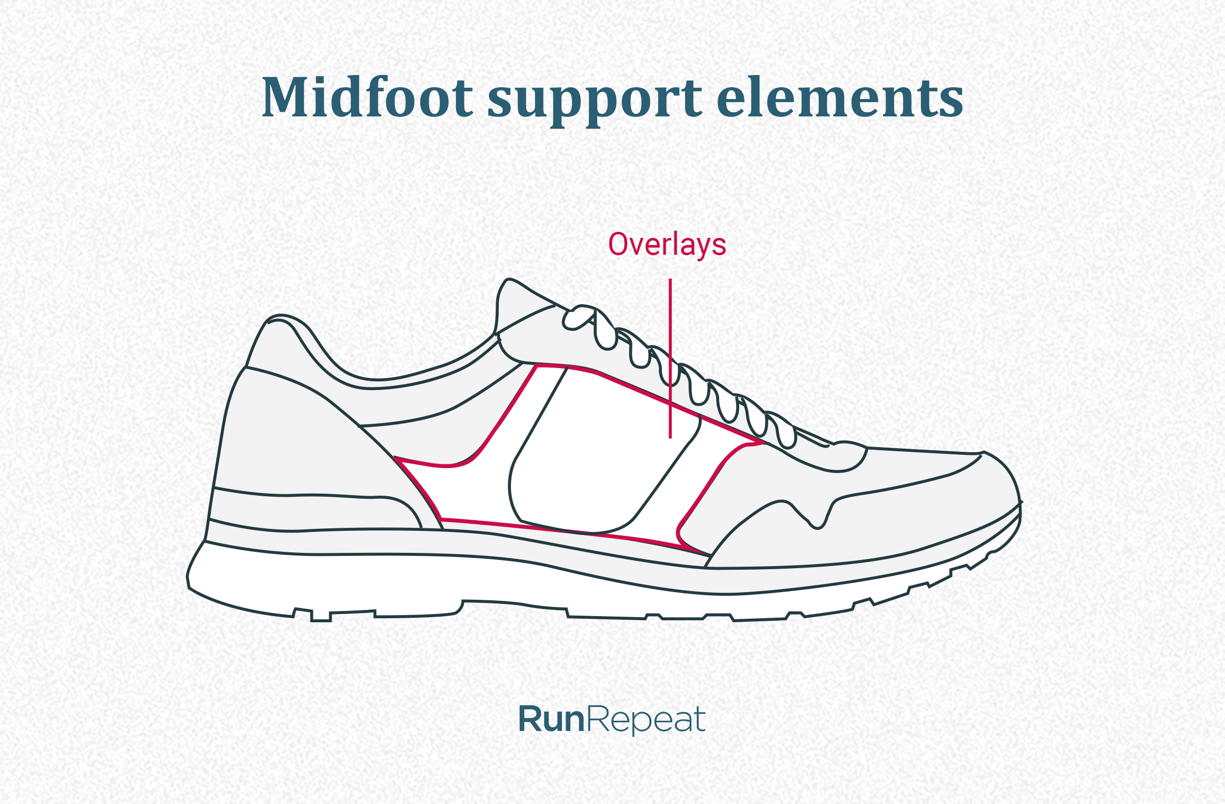 Midfoot support elements.png