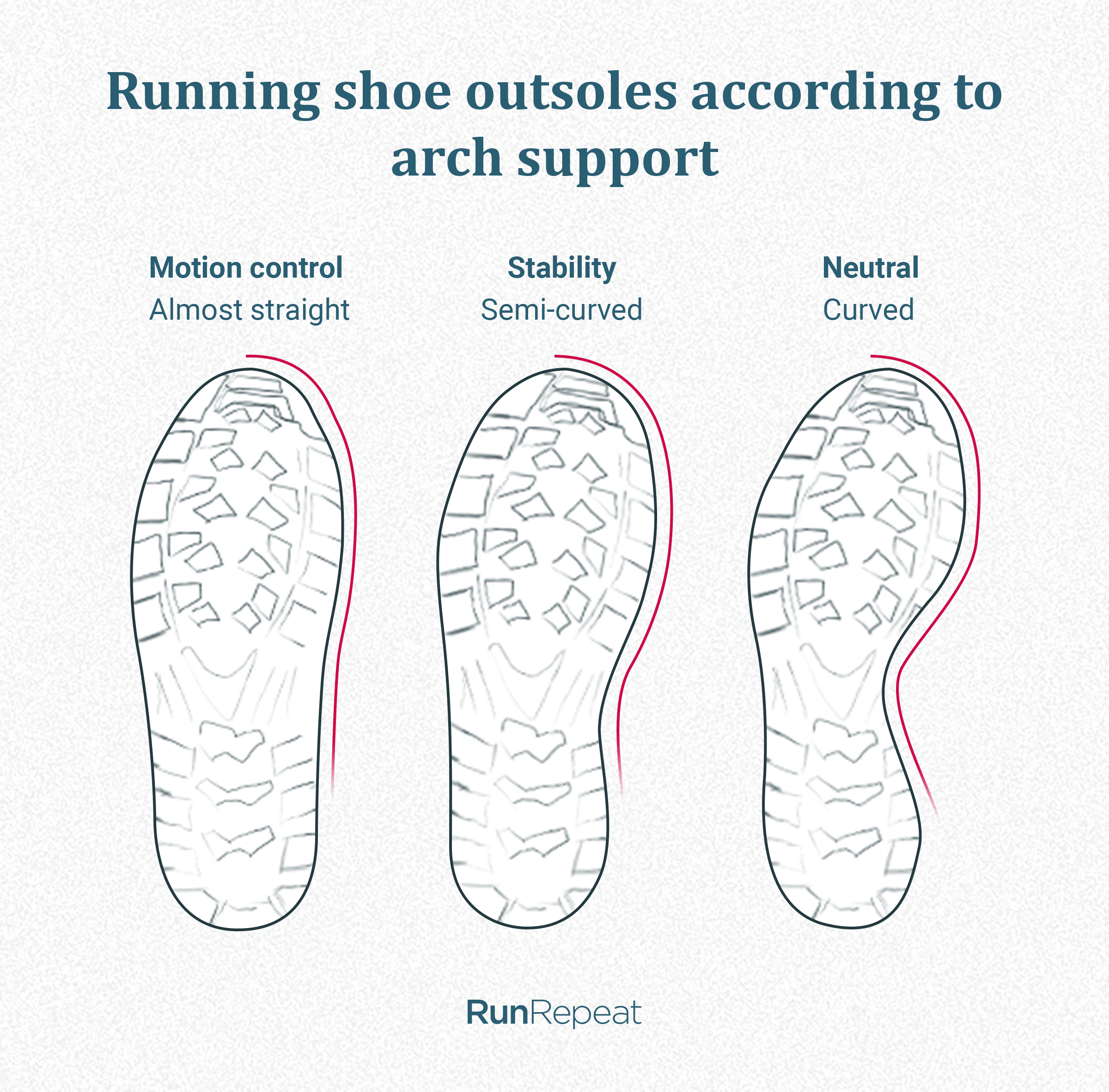Running shoe outsoles according to arch support.png