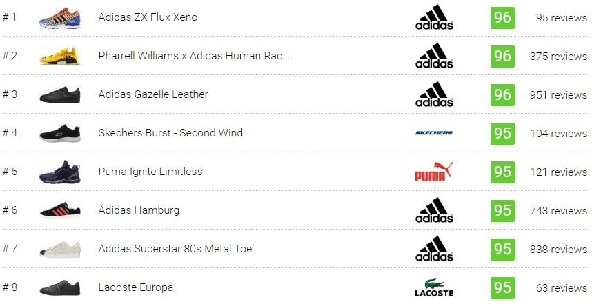 Best Low Top Sneakers