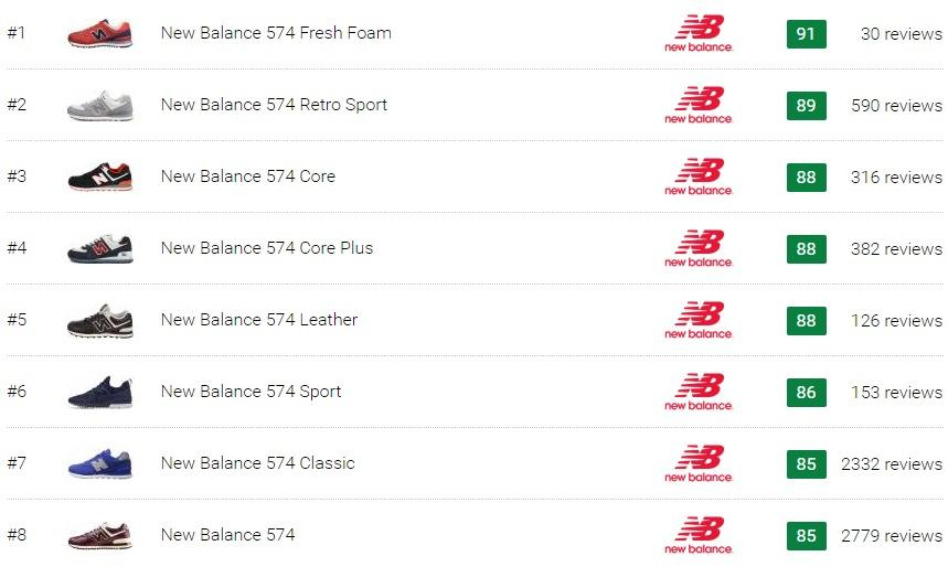 Best New Balance 574 Sneakers