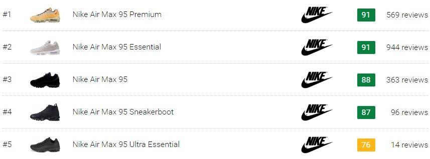 Best Nike Air Max 95 Sneakers