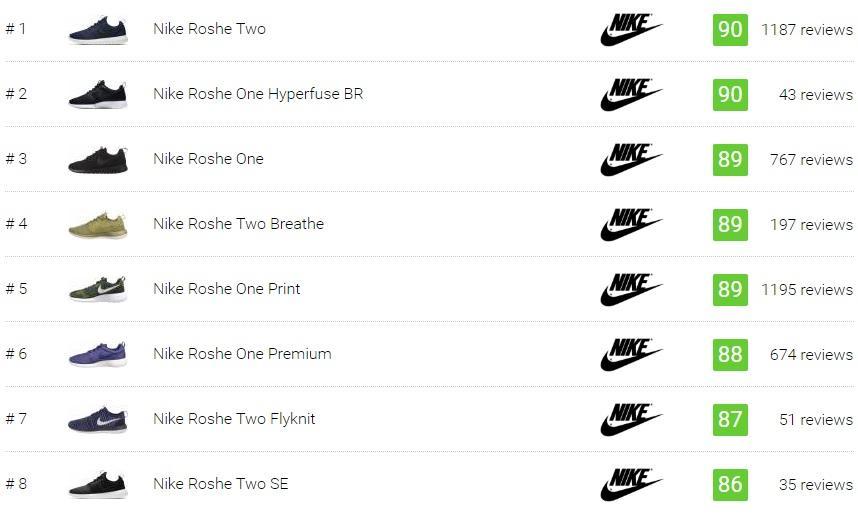 Best Nike Roshe Sneakers