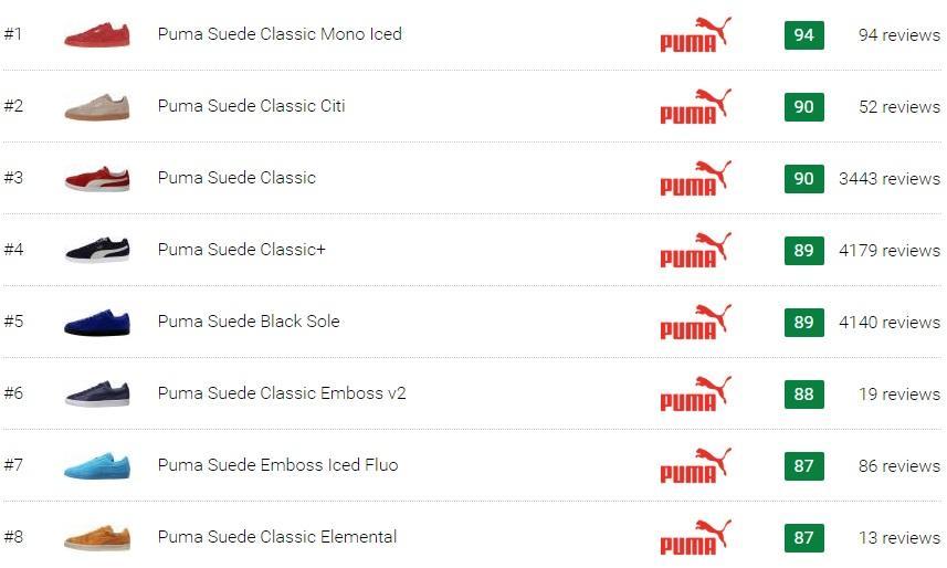 Best Puma Suede Sneakers