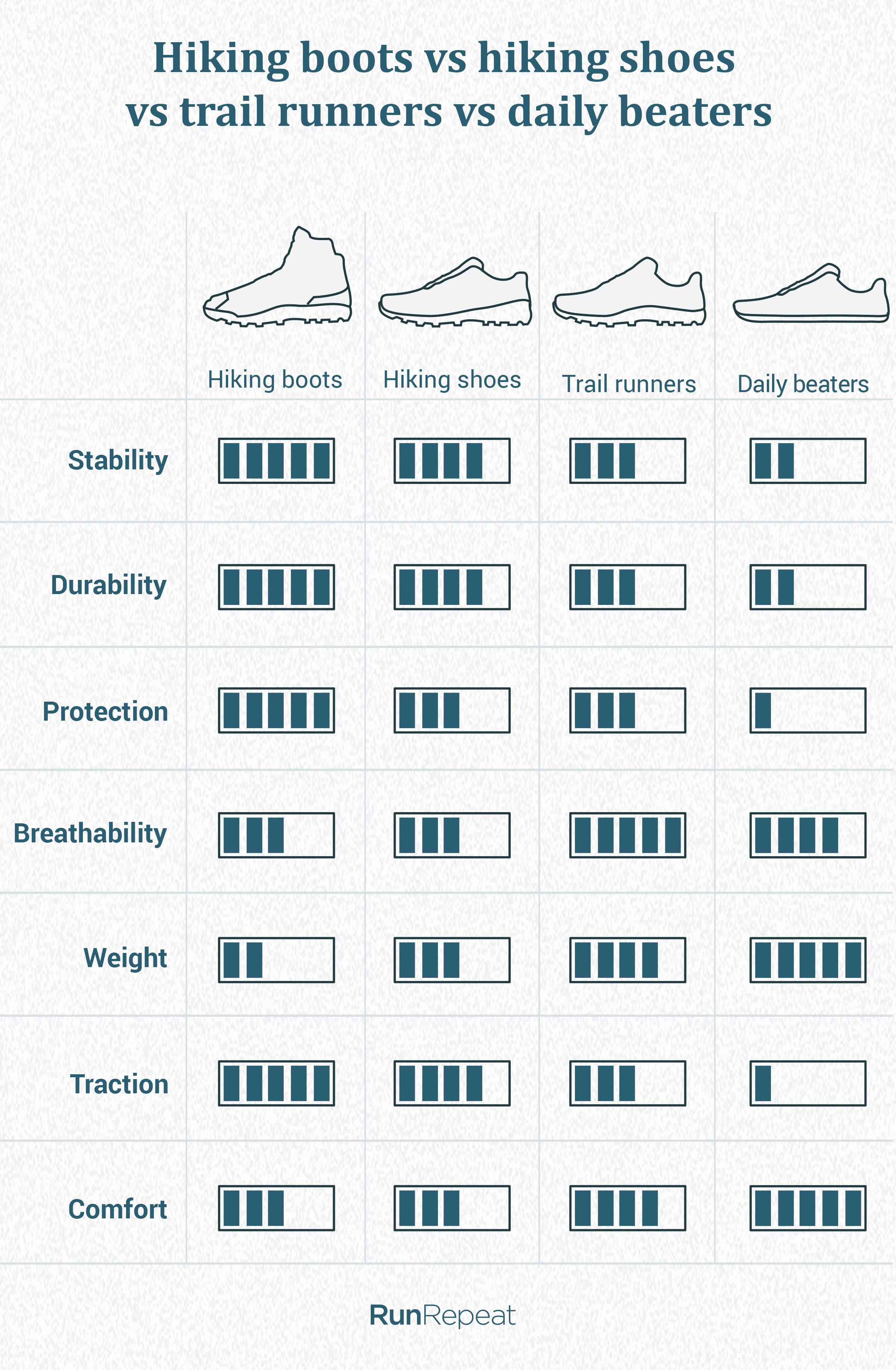 Hiking boots vs hiking shoes vs Trail runners vs whatever kicks.png
