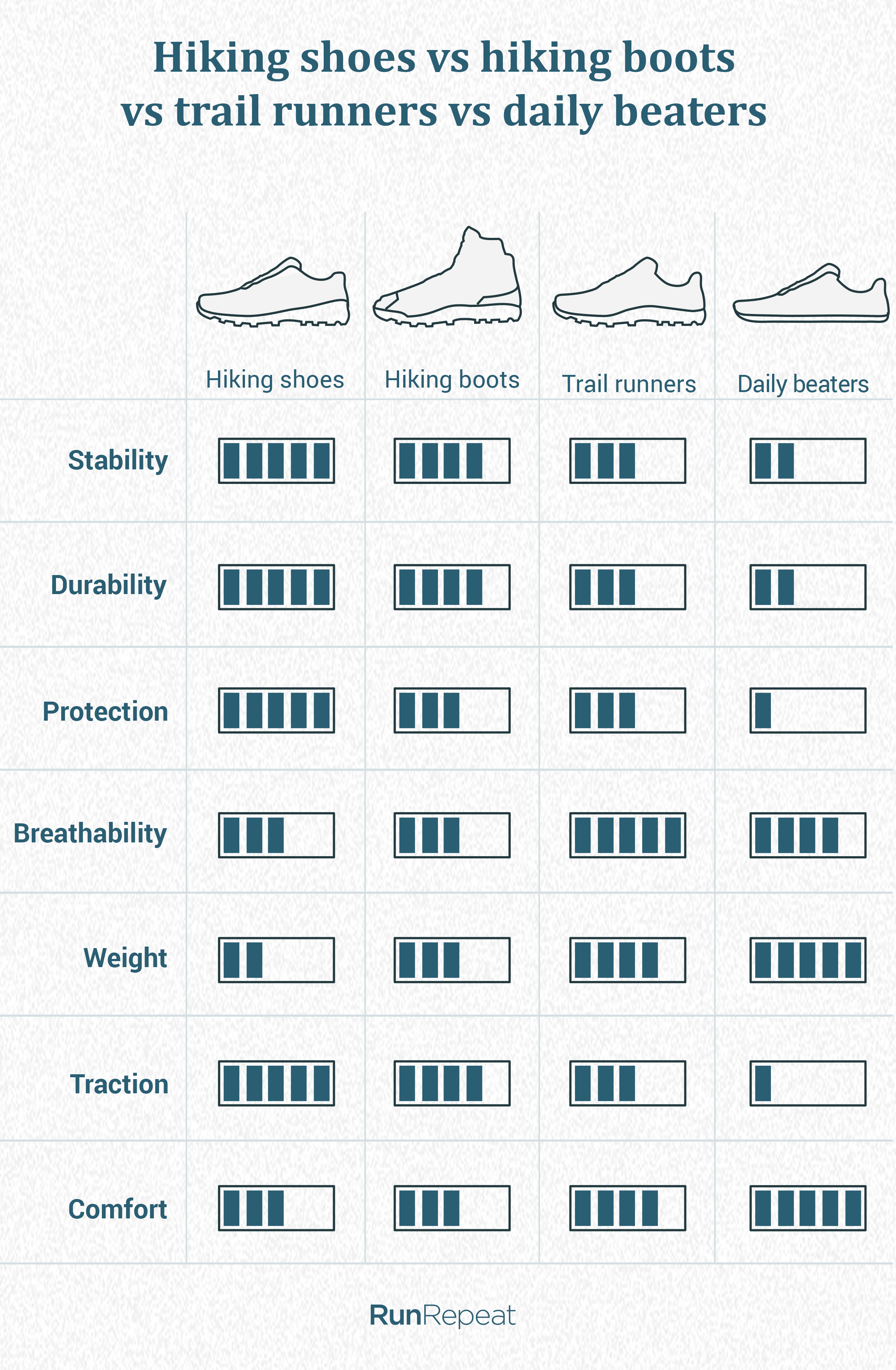 Hiking shoes vs hiking boots vs trail runners vs daily beaters (2).png