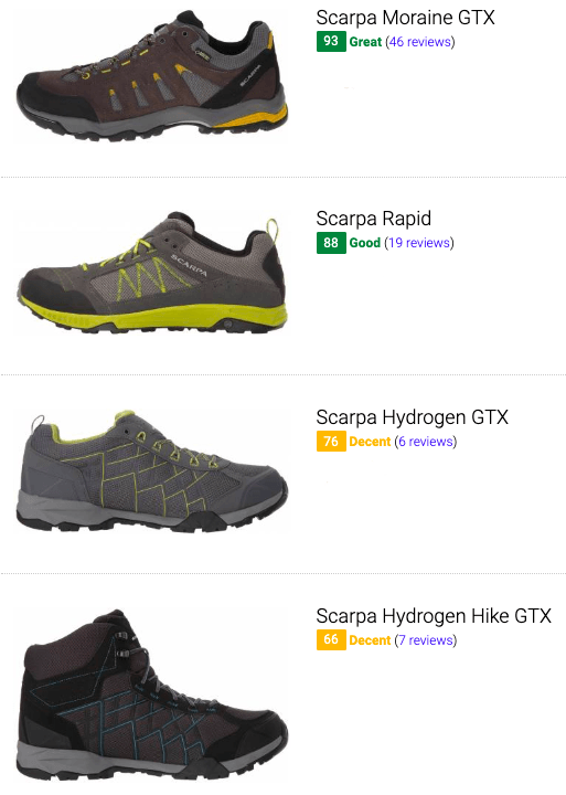 best scarpa hiking shoes