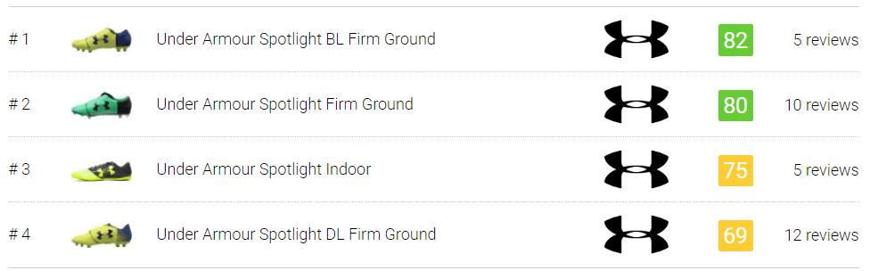 best under armour spotlight soccer cleats