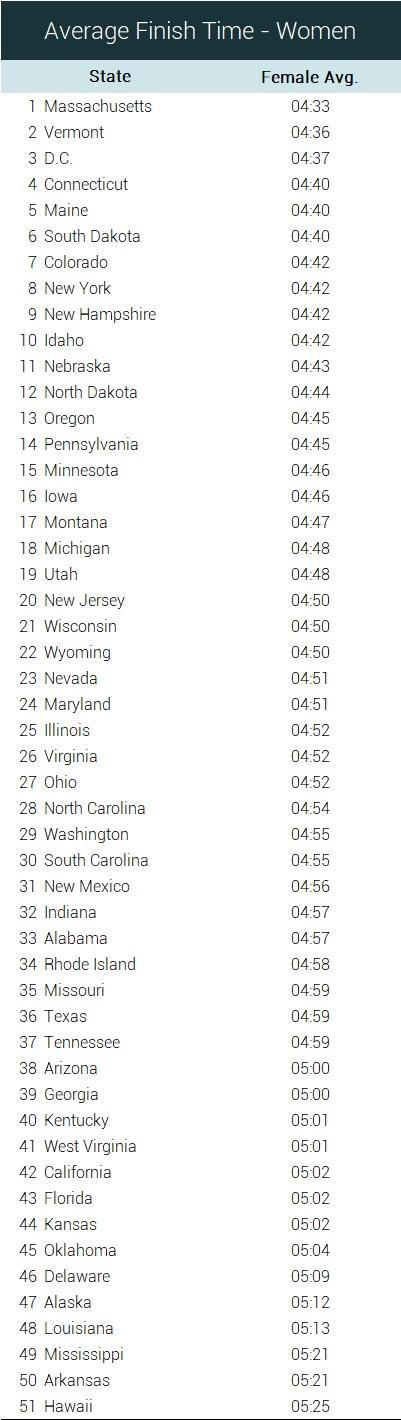 average female finish time by state marathons