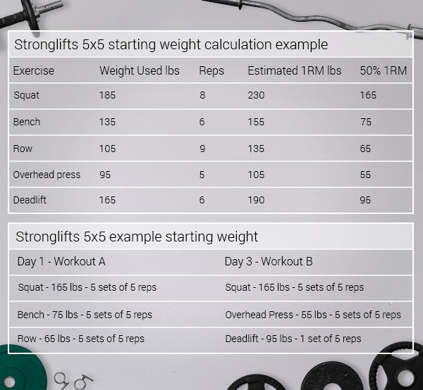 Stronglifts-5x5-starting-weight-calculation-example