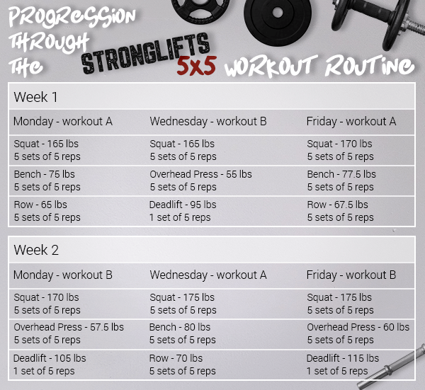 Progression-through-the-stronglifts-5x5-workout-routine