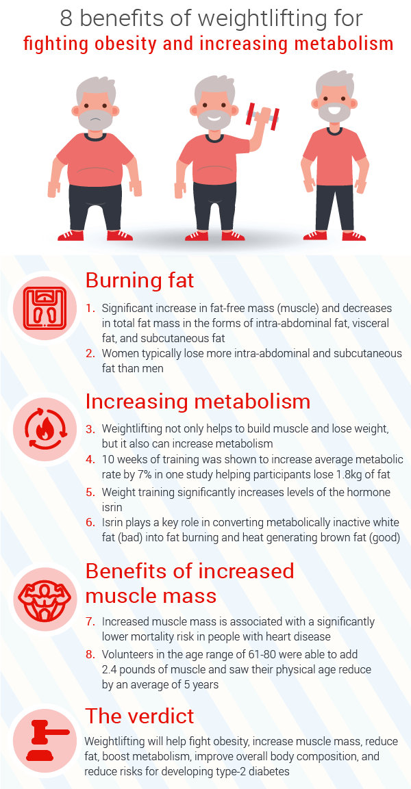 benefits-weightlifting-on-fighting-obesity-and-increasing-metabolism