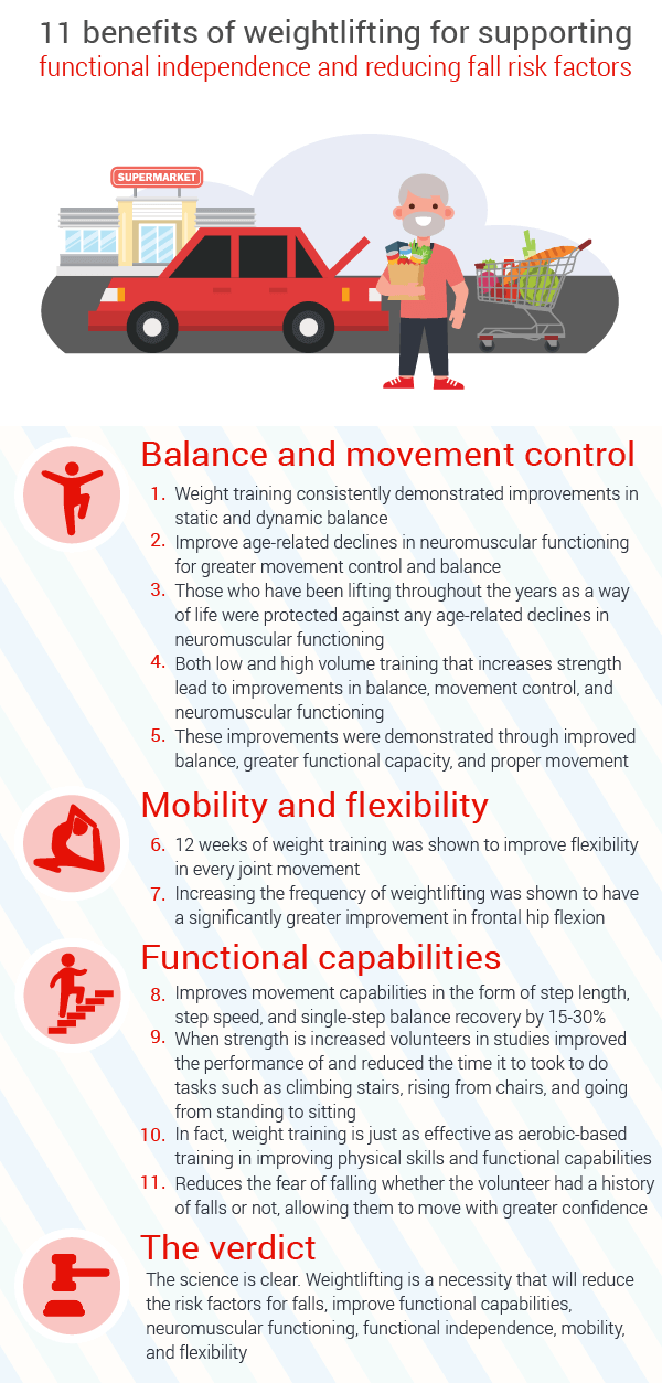 benefits-of-weightlifting-for-reducing-risk-factors-for-falls-and-improving-functional-independence-for-seniors