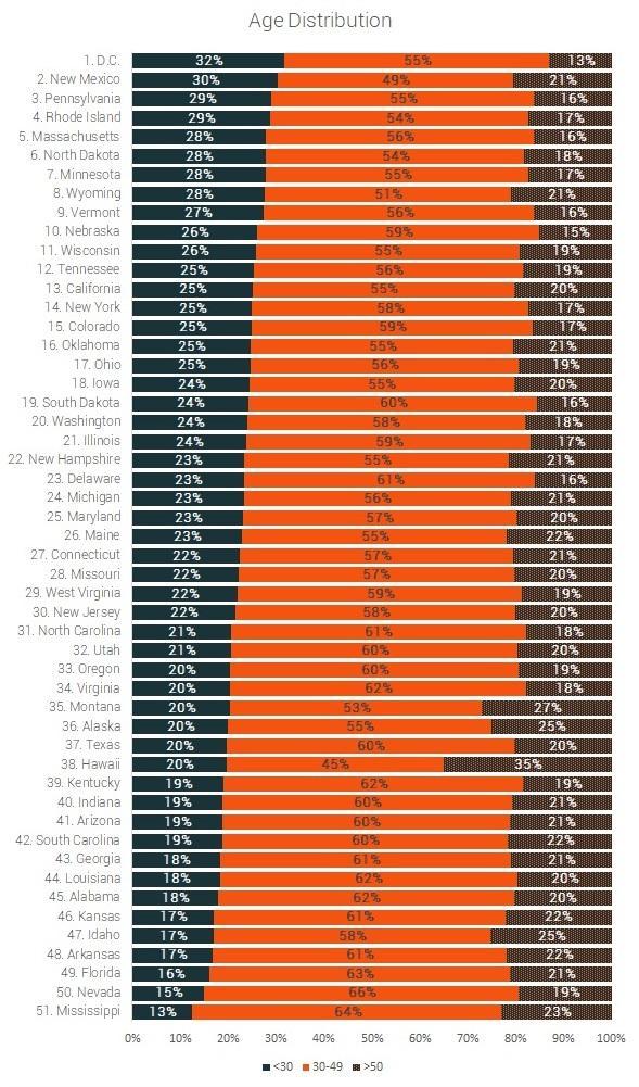age distribution of marathon participants by age