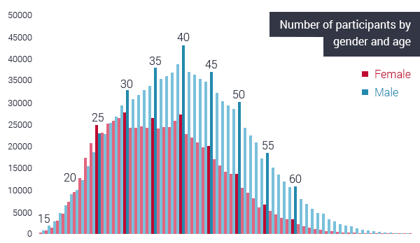 number of participants by gender and age