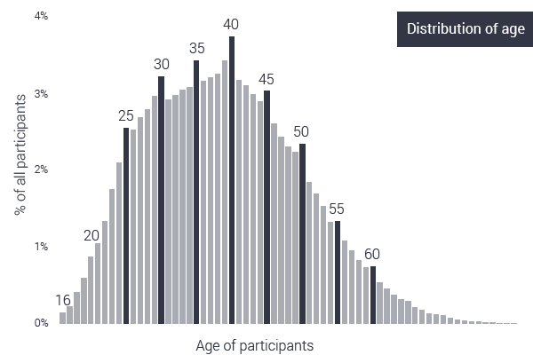 age distribution of marathon runners