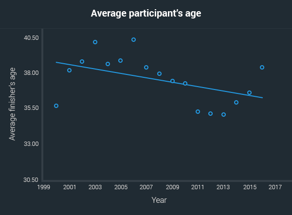 average age participants aussies marathons