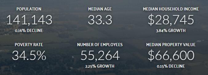 dayton-stats