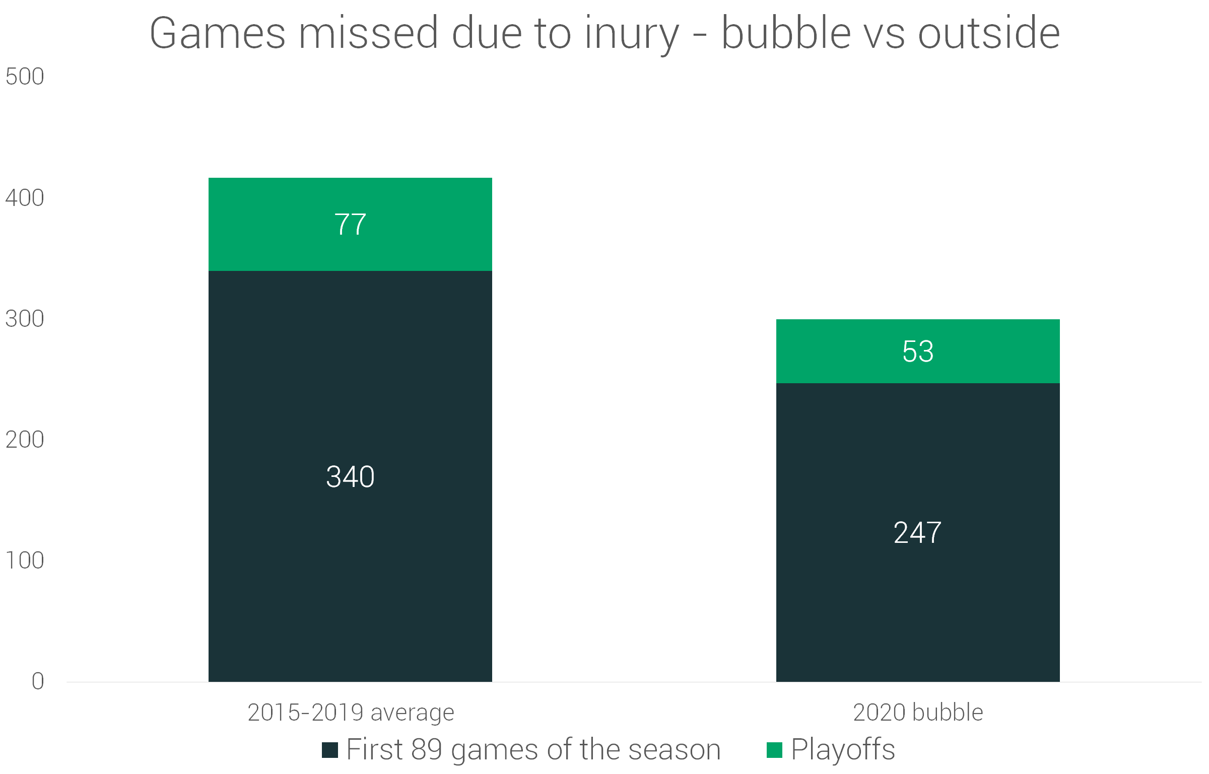 Unexpected Benefits of the NBA Bubble [injury analysis]