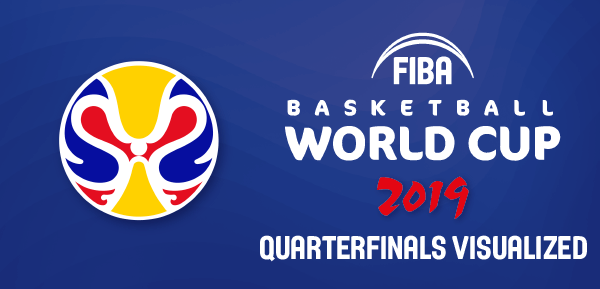 FIBA WC 2019 Quarterfinals - Visualized