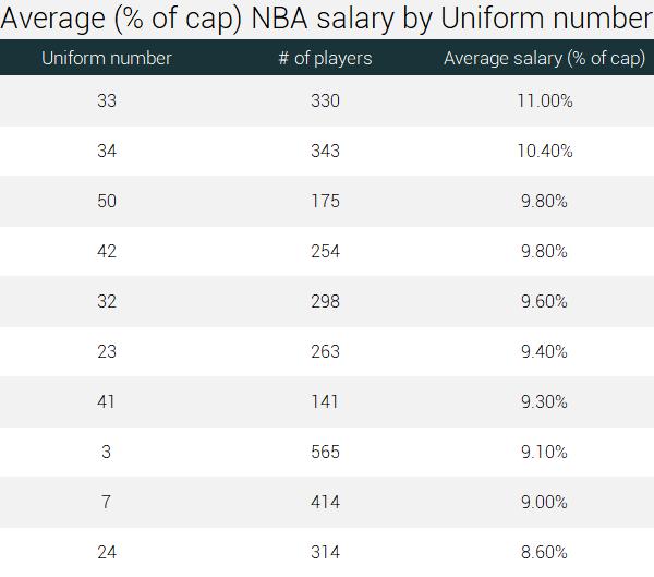 The ultimate analysis of NBA salaries [1991-2019] | RunRepeat