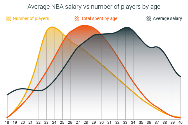 The ultimate analysis of NBA salaries [1991-2019] | RunRepeat