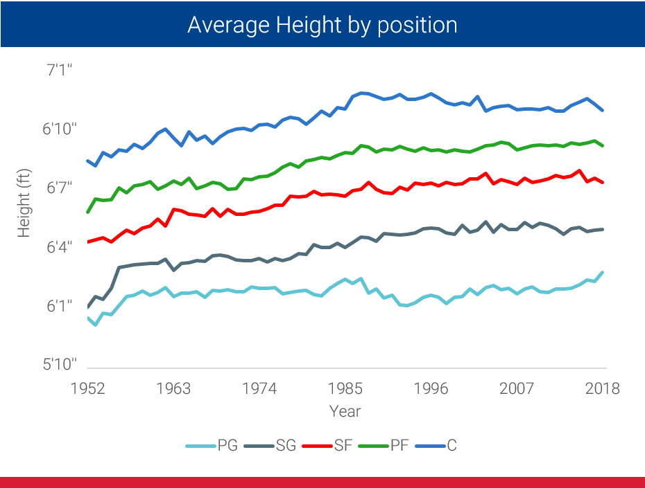 67 Years of Height Evolution in the NBA - In-depth Research