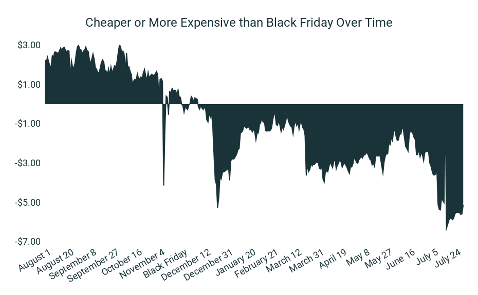 Black Friday 36.3% More Expensive [Pricing Analysis]