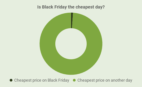 Black Friday is a scam - 99% of all sneakers are cheaper on another day [Data analysis]