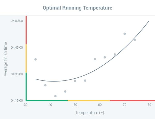 optimal temperature for running