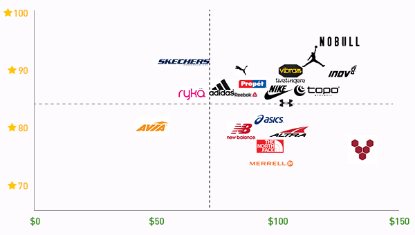 Workout-shoe-brands-price-vs-rating-of-workout-shoes