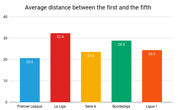 Average distance between first and fifth