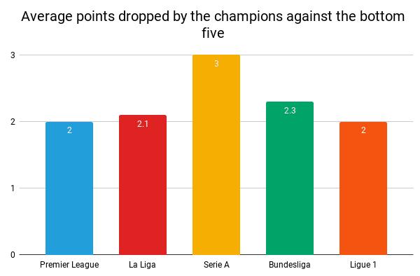 Champions vs bottom five