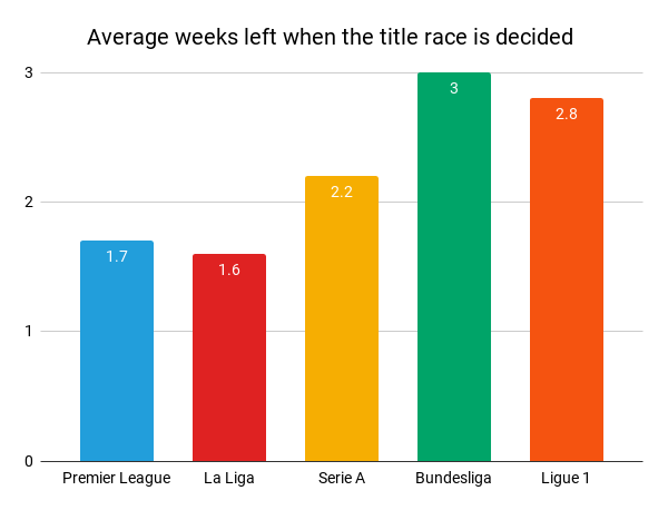 Average weeks left when the title is decided in different leagues