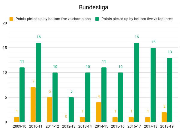 Bundesliga top vs bottom